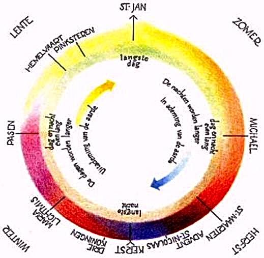 jaarfeesten cirkel 2